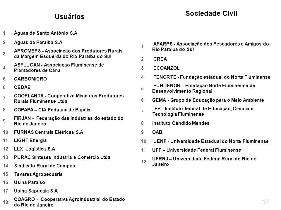 37 Usuários 1Águas de Santo Antônio S.A 2Águas da Paraíba S.A 3 APROMEPS - Associação dos Produtores Rurais da Margem Esquerda do Rio Paraíba do Sul 4