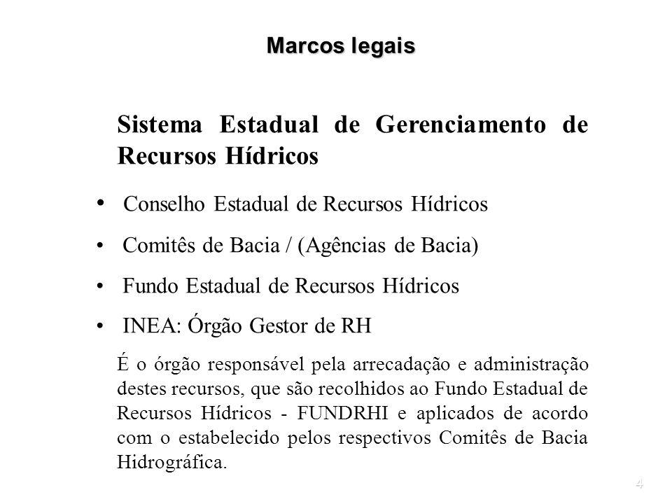 4 Sistema Estadual de Gerenciamento de Recursos Hídricos Conselho Estadual de Recursos Hídricos Comitês de Bacia / (Agências de Bacia) Fundo Estadual