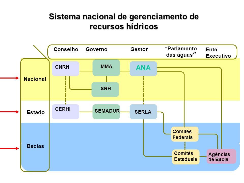 30 Considerando: Volume consumido = 20 % do volume captado % de efluente tratado = 100 % % de redução de DBO = 90 % PPU = 0,02 R$/m 3 (Preço Público Unitário) Coeficiente definido pelo Comitê (K0)= 0,4 Cobrança na bacia do rio Paraíba do sul
