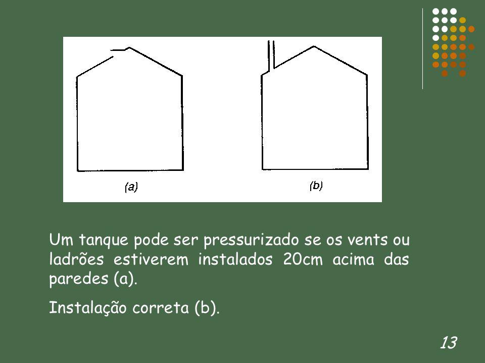 13 Um tanque pode ser pressurizado se os vents ou ladrões estiverem instalados 20cm acima das paredes (a). Instalação correta (b).