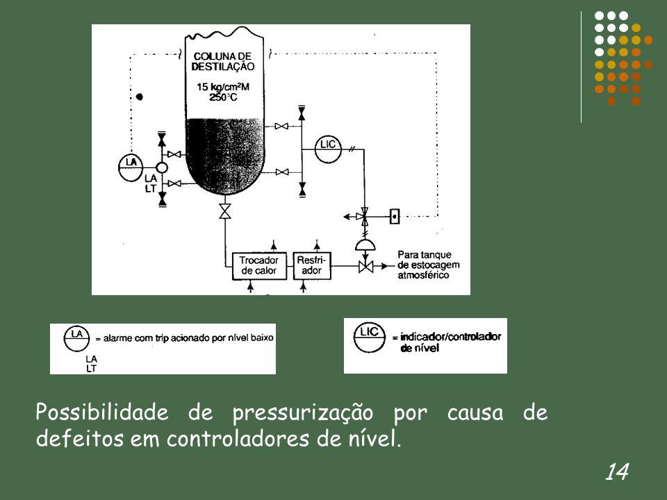 14 Possibilidade de pressurização por causa de defeitos em controladores de nível.