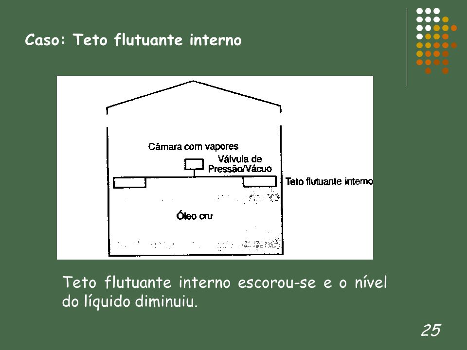 25 Caso: Teto flutuante interno Teto flutuante interno escorou-se e o nível do líquido diminuiu.