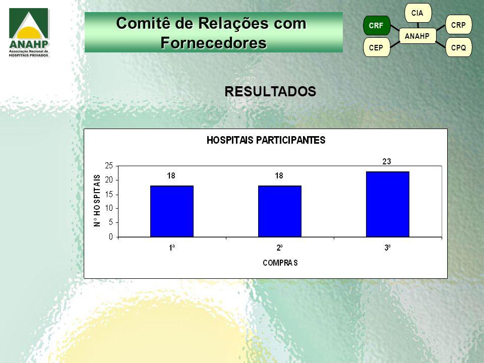 3ª Compra Número de Hospitais participantes: 23 Número de Hospitais participantes: 23 Número de itens cotados: 73 itens Número de itens cotados: 73 it