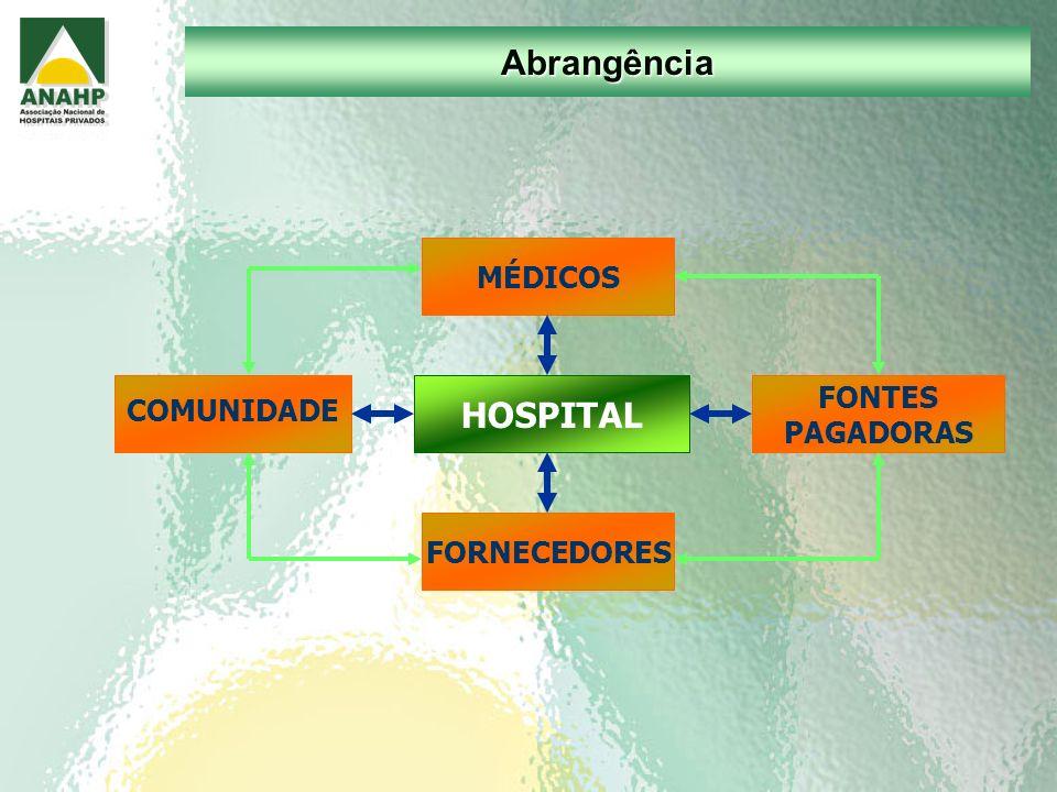 MÉDICOS COMUNIDADE FONTES PAGADORAS FORNECEDORES HOSPITAL Abrangência