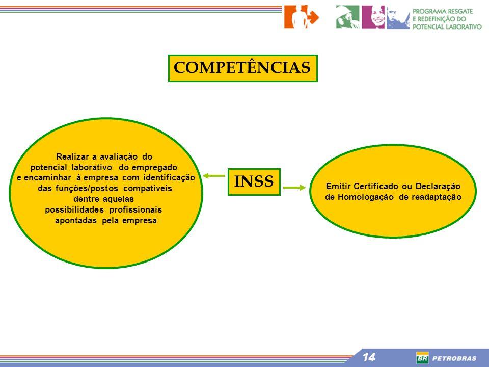 14 INSS COMPETÊNCIAS Emitir Certificado ou Declaração de Homologação de readaptação Realizar a avaliação do potencial laborativo do empregado e encami