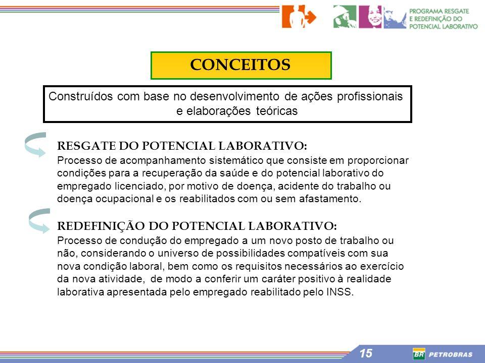 15 CONCEITOS Construídos com base no desenvolvimento de ações profissionais e elaborações teóricas RESGATE DO POTENCIAL LABORATIVO: Processo de acompa