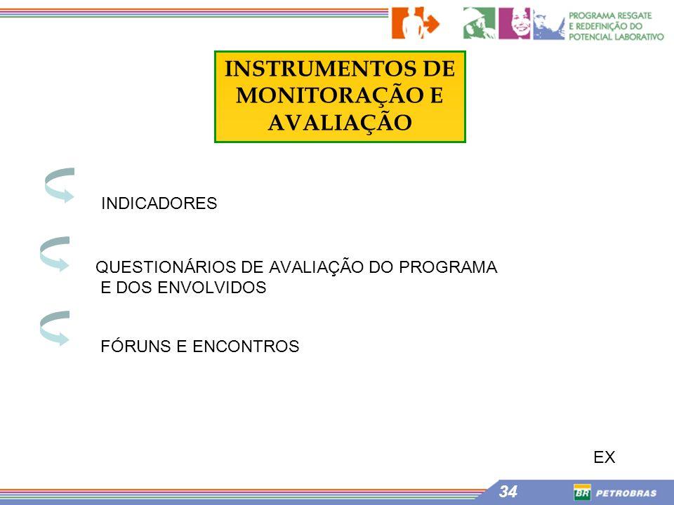 34 INDICADORES QUESTIONÁRIOS DE AVALIAÇÃO DO PROGRAMA E DOS ENVOLVIDOS INSTRUMENTOS DE MONITORAÇÃO E AVALIAÇÃO FÓRUNS E ENCONTROS EX