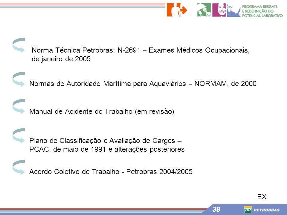 38 Normas de Autoridade Marítima para Aquaviários – NORMAM, de 2000 Manual de Acidente do Trabalho (em revisão) Plano de Classificação e Avaliação de