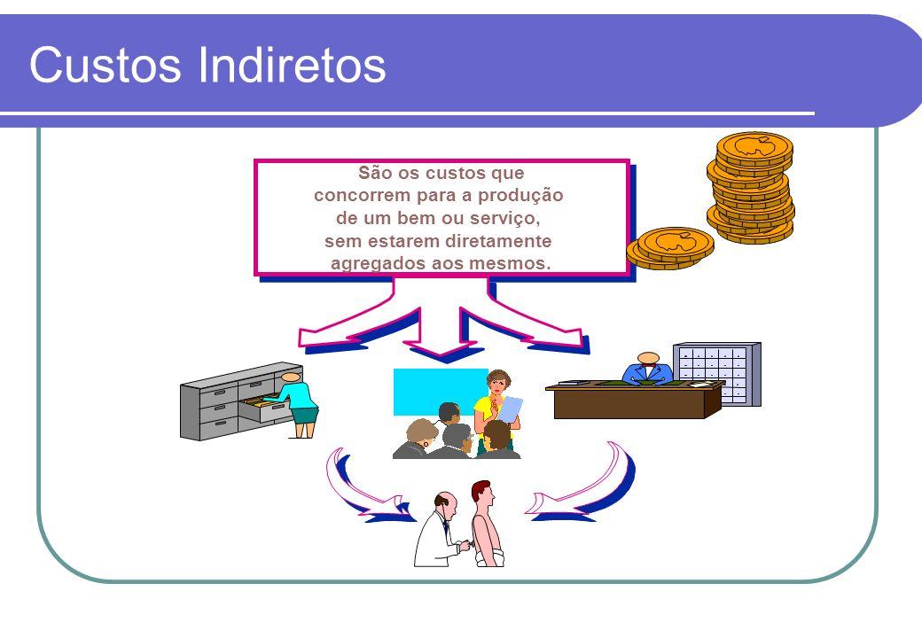 Custos Diretos São os Custos que poder ser diretamente identificáveis ao processo produtivo São os Custos que poder ser diretamente identificáveis ao