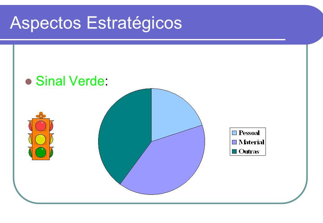 Aspectos Estratégicos Análise das principais fontes da despesas pessoal material e insumos outras aluguel, impostos, serviços, financiamentos, etc.