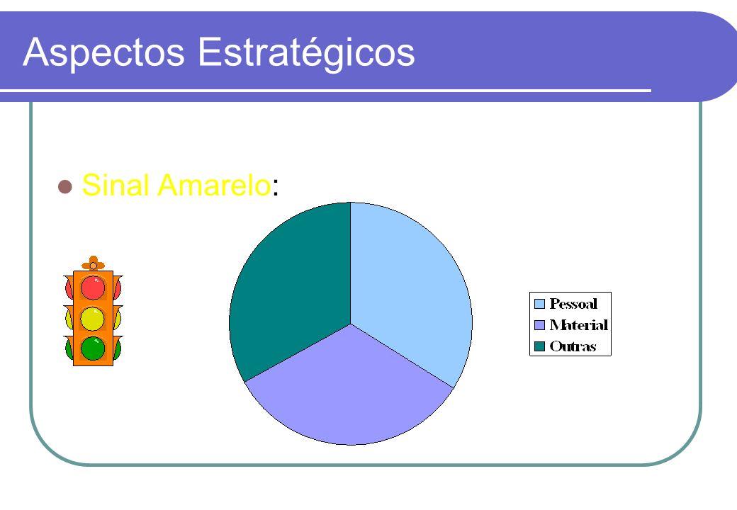 Aspectos Estratégicos Sinal Verde: