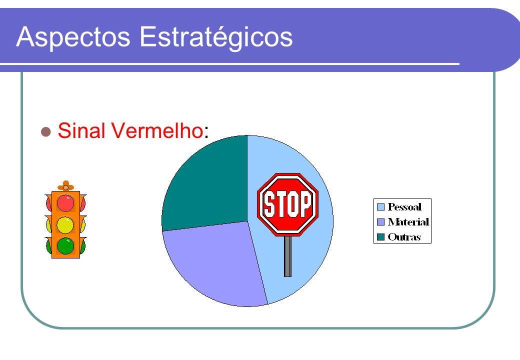 Aspectos Estratégicos Sinal Amarelo: