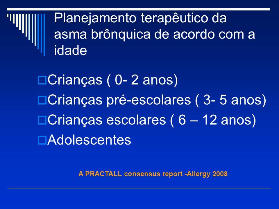 Classificação por Escores de Sintomas Na Vida Real AUSENTE 0 LEVE FACILMENTE TOLERADO 1 MODERADO INTERROMPE A ATIVIDADE 2 FORTE DIFICULTA A FALA 3