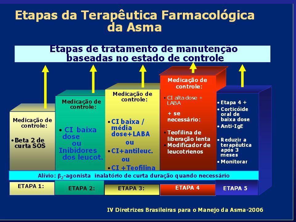 Planejamento terapêutico da asma brônquica Controle ambiental Uso escalonado de medicação Step up Step down Uso de múltiplos medicamentos Corticóides