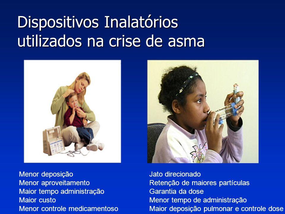 Crise Aguda de Asma- Tratamento medicamentoso Consenso Brasileiro 2006 e PRACTALL 2008 Crise Aguda de Asma- Tratamento medicamentoso Consenso Brasilei