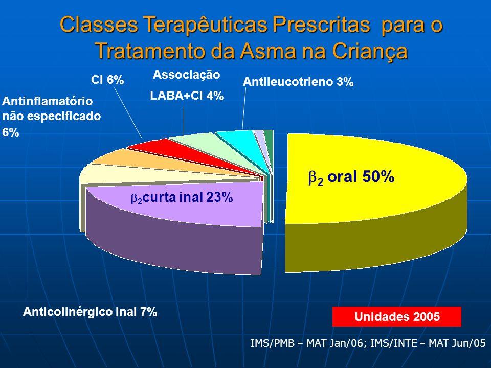 O uso prolongado do CI pode alterar o curso natural da doença? Guilbert TW, Martinez FD et als-N Engl J Med 2006, 354:1985-97 Denlinger LC, et als- JA