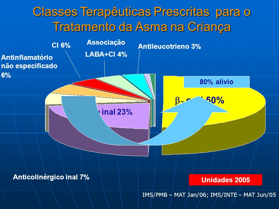 IMS/PMB – MAT Jan/06; IMS/INTE – MAT Jun/05 Classes Terapêuticas Prescritas para o Tratamento da Asma na Criança Unidades 2005 2 oral 50% 2 curta inal