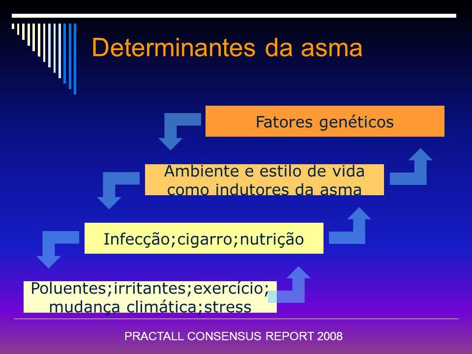 Diagnóstico da Asma É eminentemente clínico (história + sintomas) - tosse, - sibilância - dispnéia ou fadiga - fatores desencadeantes - sintomas nasai