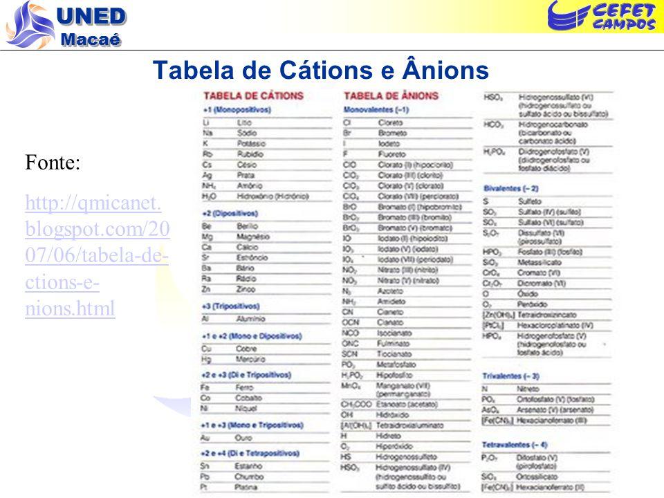UNED Macaé Tabela de Cátions e Ânions Fonte: http://qmicanet. blogspot.com/20 07/06/tabela-de- ctions-e- nions.html