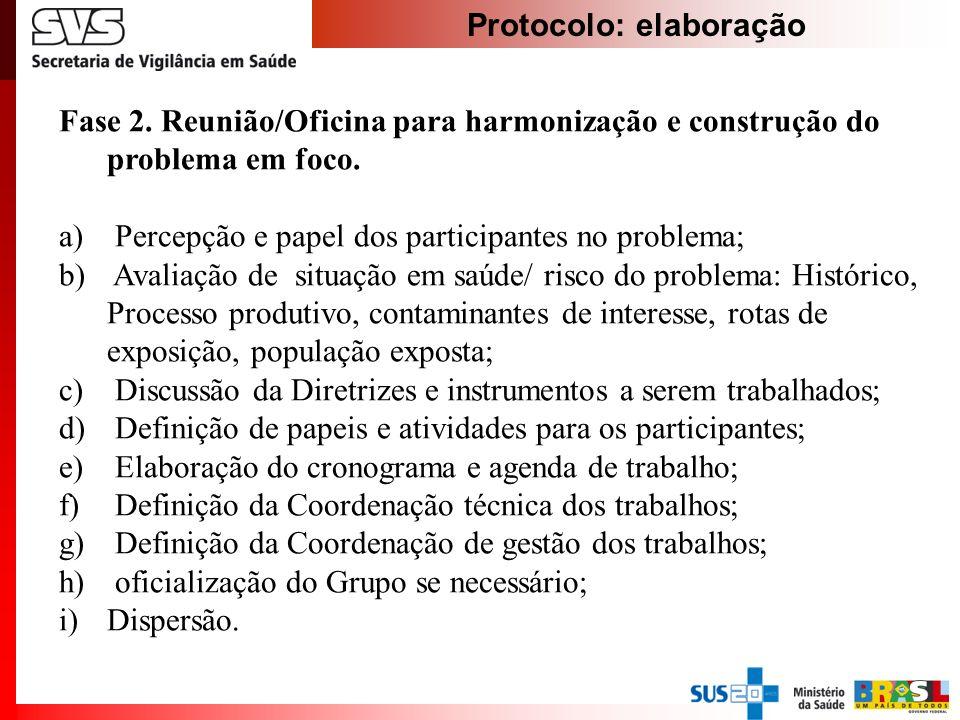 Protocolo: elaboração Fase 2. Reunião/Oficina para harmonização e construção do problema em foco. a) Percepção e papel dos participantes no problema;