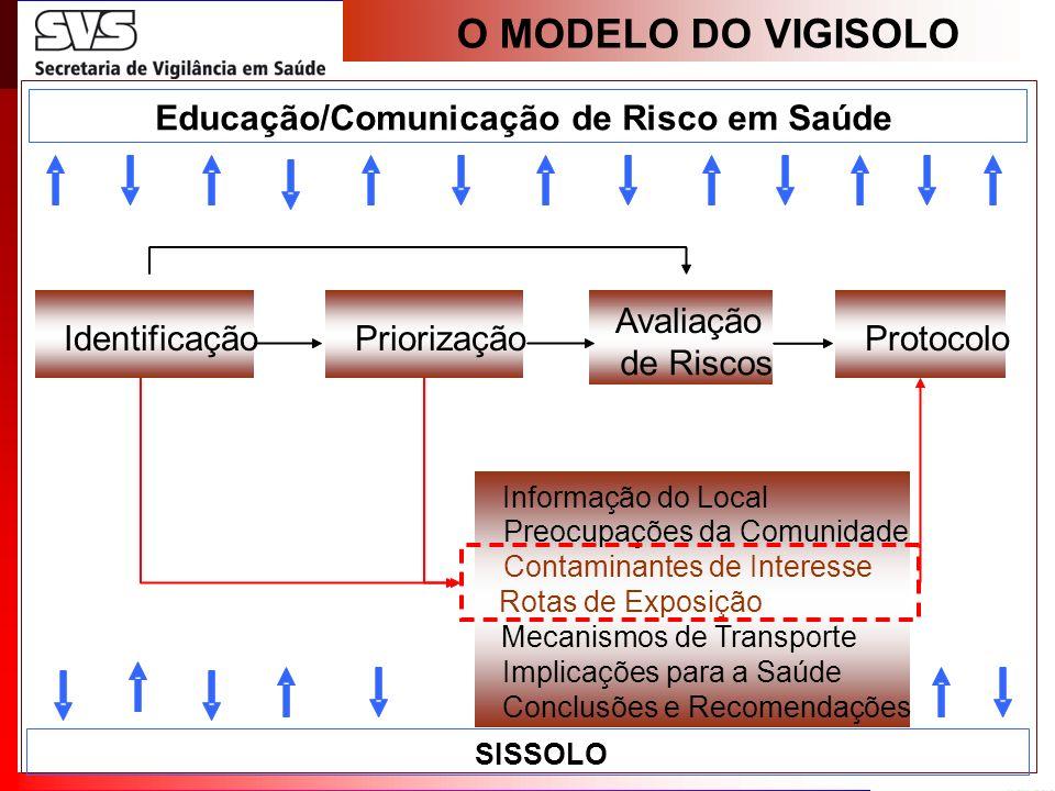 A LÓGICA DO VIGISOLO Identificação Priorização Avaliação de Riscos Protocolo Informação do Local Preocupações da Comunidade Contaminantes de Interesse
