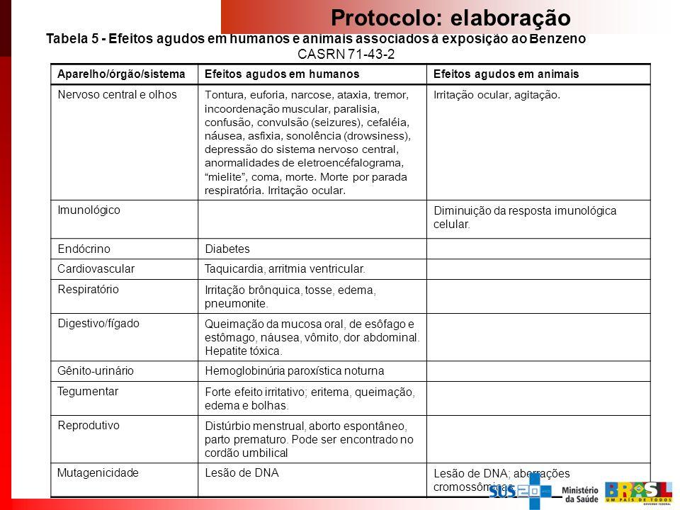 Tabela 5 - Efeitos agudos em humanos e animais associados à exposição ao Benzeno CASRN 71-43-2 Aparelho/órgão/sistemaEfeitos agudos em humanosEfeitos