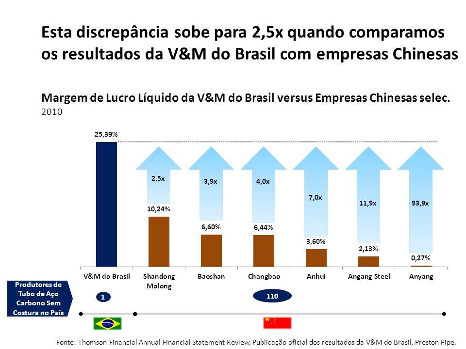 Fonte: Thomson Financial Annual Financial Statement Review, Publicação oficial dos resultados da V&M do Brasil, Preston Pipe. 2,5x 3,9x4,0x 7,0x 11,9x