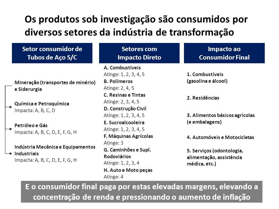 Setor consumidor de Tubos de Aço S/C Setores com Impacto Direto Impacto ao Consumidor Final Petróleo e Gás Impacta: A, B, C, D, E, F, G, H E. Sucroalc
