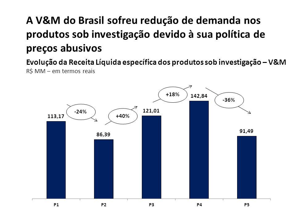 A V&M do Brasil sofreu redução de demanda nos produtos sob investigação devido à sua política de preços abusivos Evolução da Receita Líquida específic