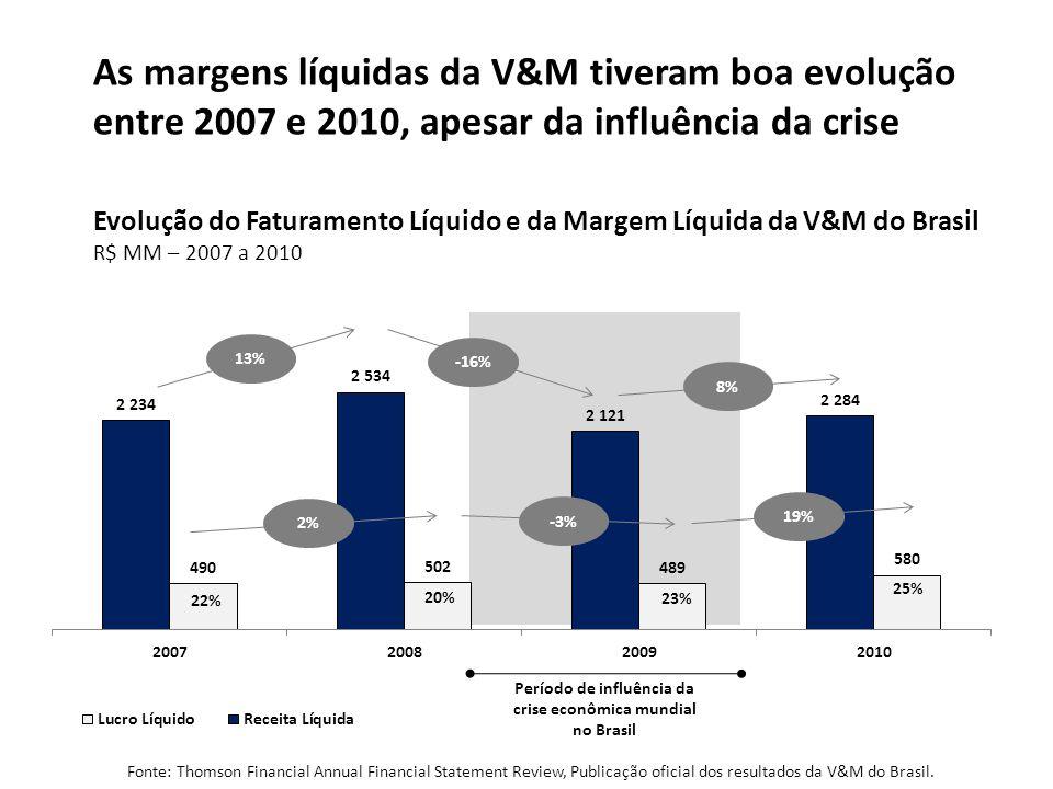 13% -16% 8% 2% -3% 19% Período de influência da crise econômica mundial no Brasil 22% 20% 23% 25% Fonte: Thomson Financial Annual Financial Statement