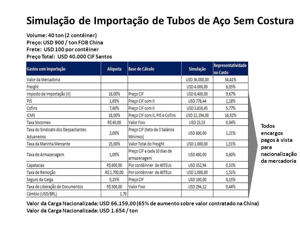 Simulação de Importação de Tubos de Aço Sem Costura Volume: 40 ton (2 contêiner) Preço: USD 900 / ton FOB China Frete: USD 100 por contêiner Preço Tot