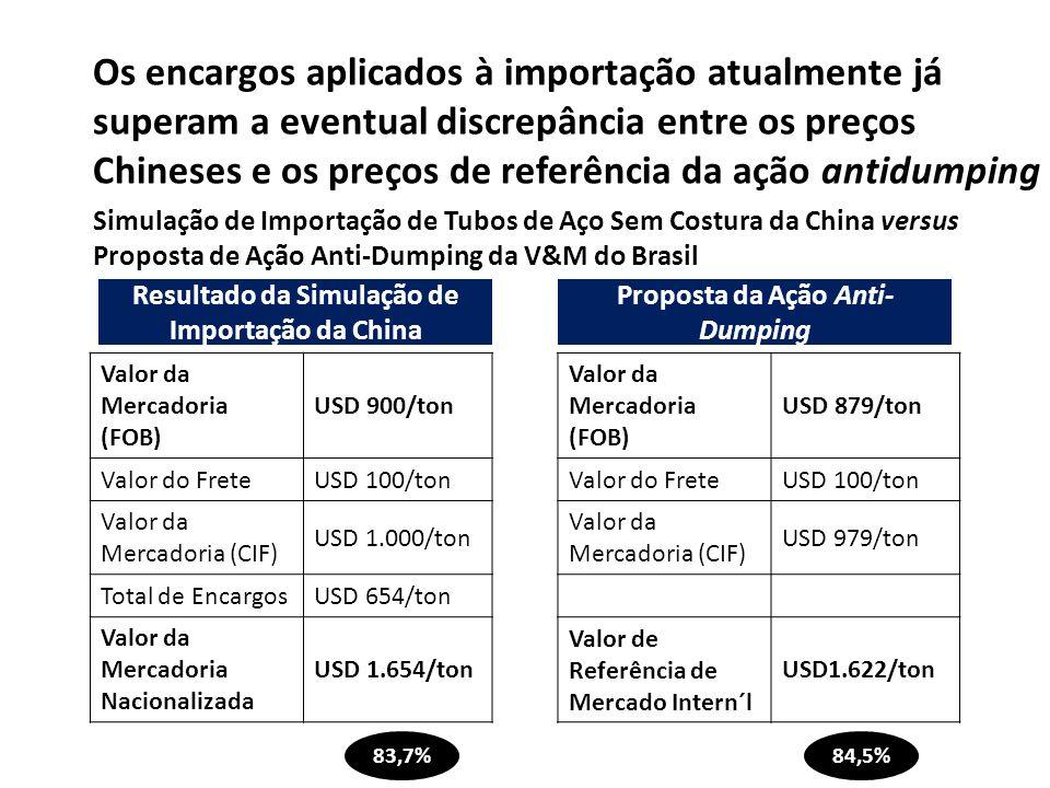 Os encargos aplicados à importação atualmente já superam a eventual discrepância entre os preços Chineses e os preços de referência da ação antidumpin