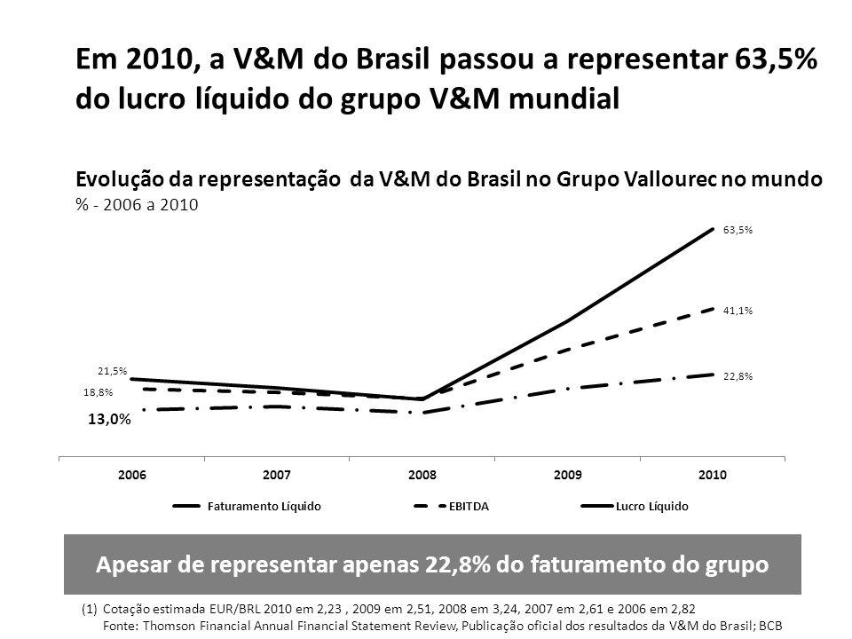 (1)Cotação estimada EUR/BRL 2010 em 2,23, 2009 em 2,51, 2008 em 3,24, 2007 em 2,61 e 2006 em 2,82 Fonte: Thomson Financial Annual Financial Statement