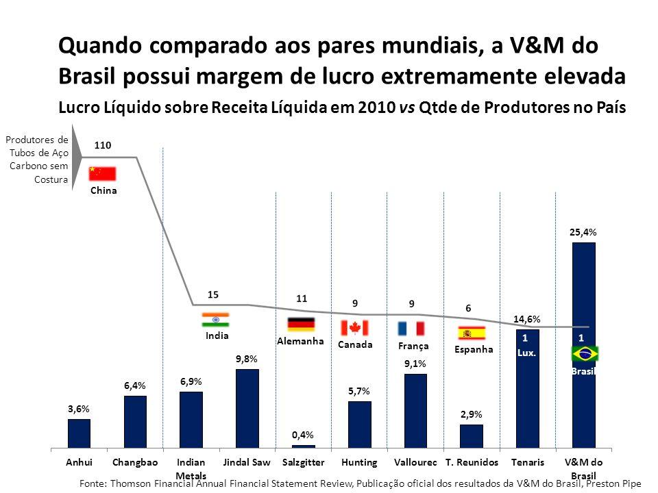 Fonte: Thomson Financial Annual Financial Statement Review, Publicação oficial dos resultados da V&M do Brasil, Preston Pipe Quando comparado aos pare