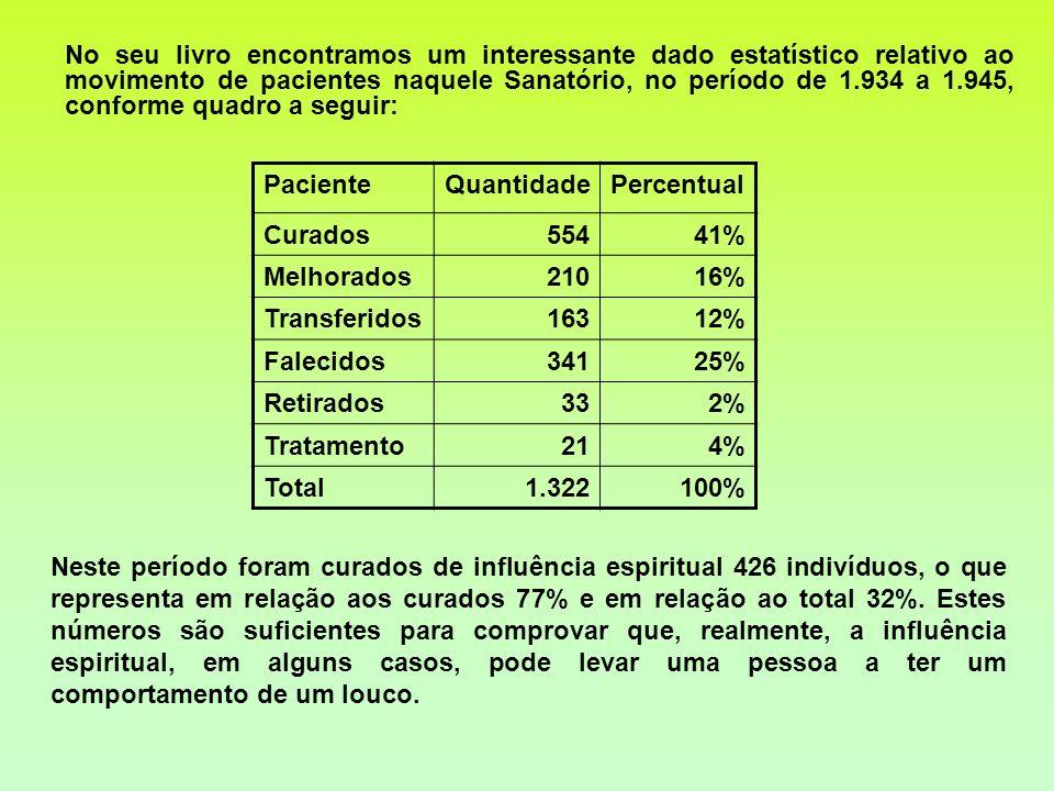 Neste período foram curados de influência espiritual 426 indivíduos, o que representa em relação aos curados 77% e em relação ao total 32%. Estes núme