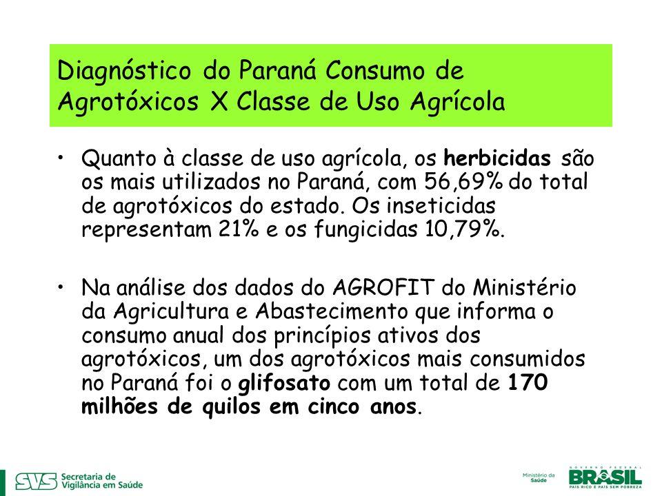 Diagnóstico do Paraná Consumo de Agrotóxicos X Classe de Uso Agrícola Quanto à classe de uso agrícola, os herbicidas são os mais utilizados no Paraná, com 56,69% do total de agrotóxicos do estado.
