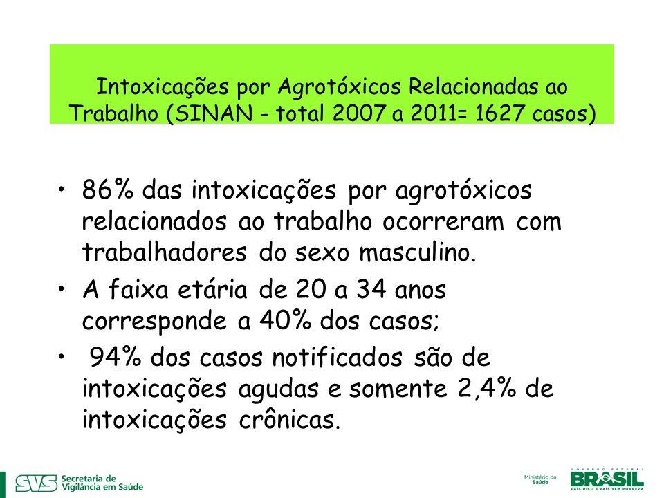 Intoxicações por Agrotóxicos Relacionadas ao Trabalho (SINAN - total 2007 a 2011= 1627 casos) 86% das intoxicações por agrotóxicos relacionados ao trabalho ocorreram com trabalhadores do sexo masculino.