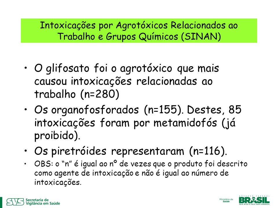 Intoxicações por Agrotóxicos Relacionados ao Trabalho e Grupos Químicos (SINAN) O glifosato foi o agrotóxico que mais causou intoxicações relacionadas ao trabalho (n=280) Os organofosforados (n=155).