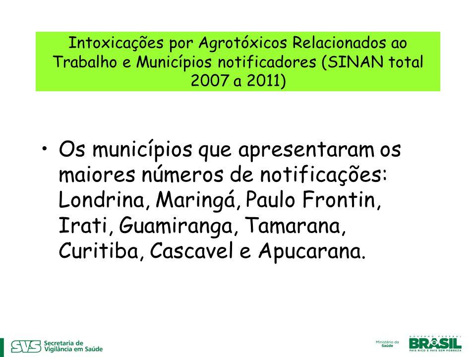 Intoxicações por Agrotóxicos Relacionados ao Trabalho e Municípios notificadores (SINAN total 2007 a 2011) Os municípios que apresentaram os maiores números de notificações: Londrina, Maringá, Paulo Frontin, Irati, Guamiranga, Tamarana, Curitiba, Cascavel e Apucarana.
