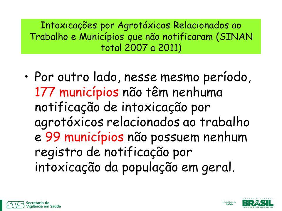 Intoxicações por Agrotóxicos Relacionados ao Trabalho e Municípios que não notificaram (SINAN total 2007 a 2011) Por outro lado, nesse mesmo período,