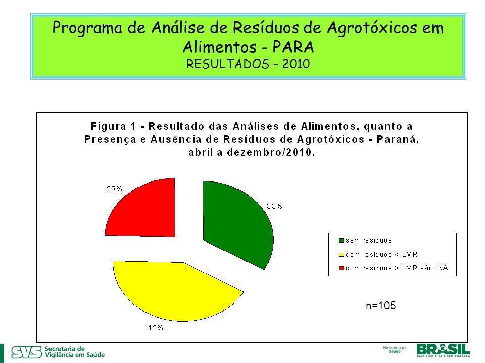 Programa de Análise de Resíduos de Agrotóxicos em Alimentos - PARA RESULTADOS – 2010 Fonte: DVVSA/DEVS/SVS/SESA, 2011. n=120 n=105