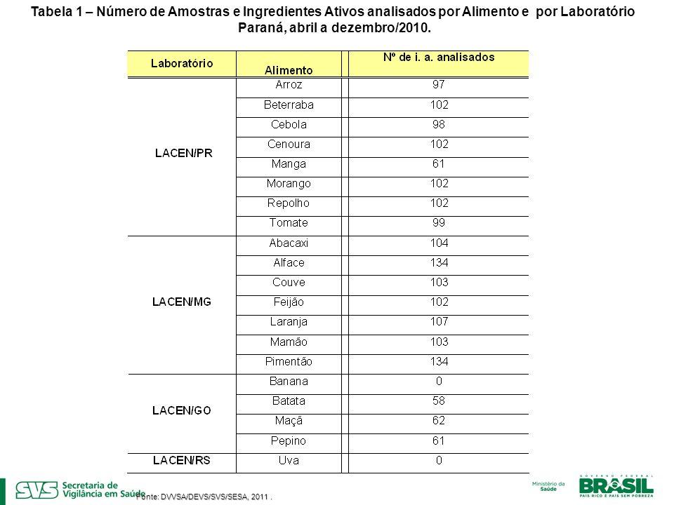 Fonte: DVVSA/DEVS/SVS/SESA, 2011. Tabela 1 – Número de Amostras e Ingredientes Ativos analisados por Alimento e por Laboratório Paraná, abril a dezemb
