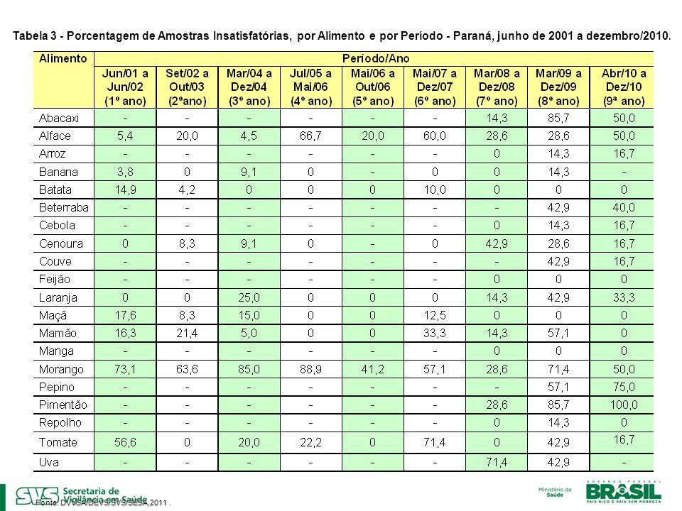Tabela 3 - Porcentagem de Amostras Insatisfatórias, por Alimento e por Período - Paraná, junho de 2001 a dezembro/2010.