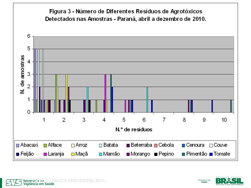 Fonte: DVVSA/DEVS/SVS/SESA,2011.