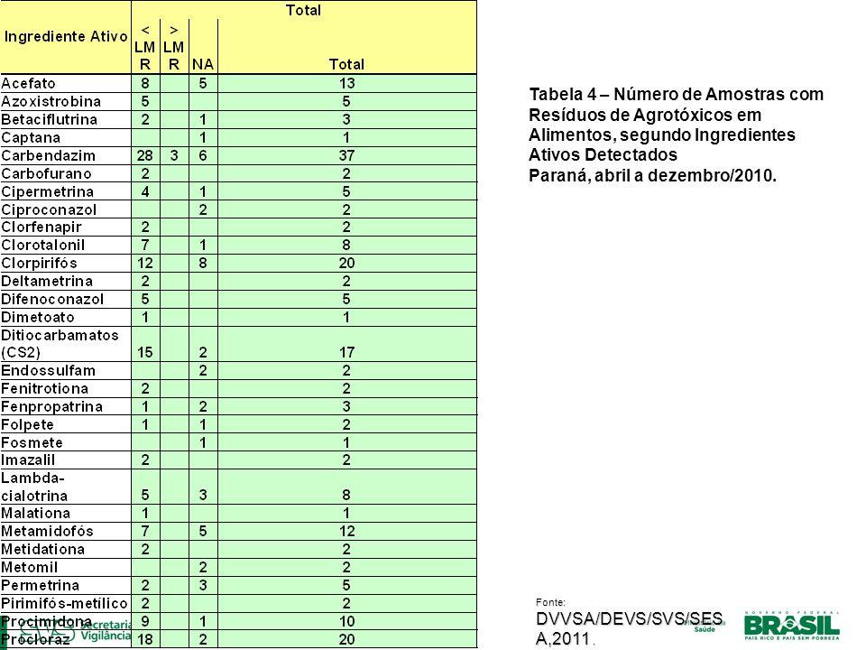 Tabela 4 – Número de Amostras com Resíduos de Agrotóxicos em Alimentos, segundo Ingredientes Ativos Detectados Paraná, abril a dezembro/2010.