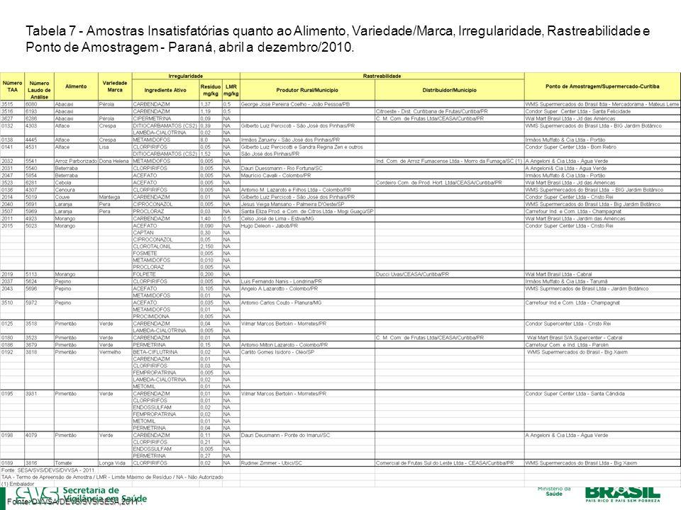 Tabela 7 - Amostras Insatisfatórias quanto ao Alimento, Variedade/Marca, Irregularidade, Rastreabilidade e Ponto de Amostragem - Paraná, abril a dezembro/2010.