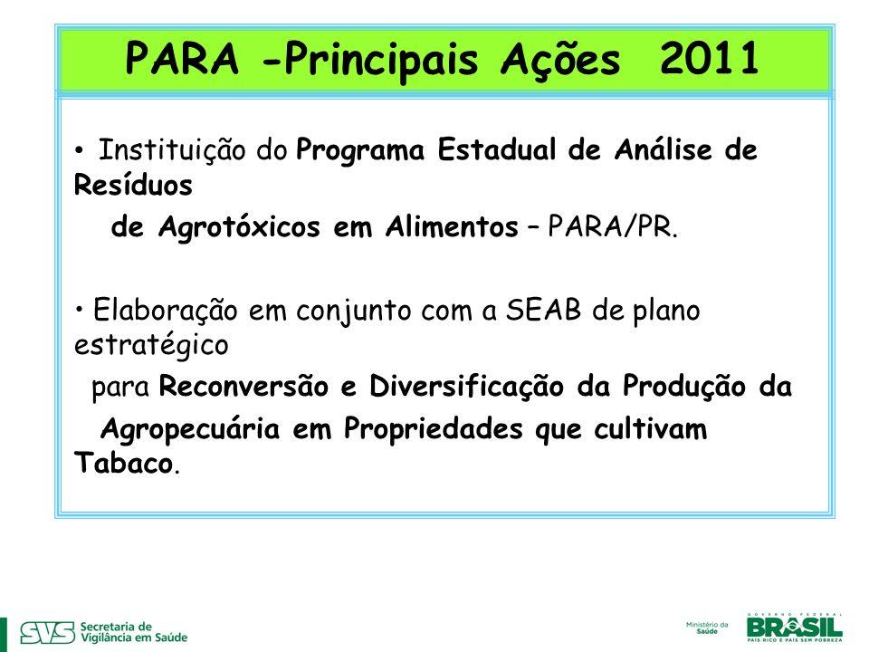 PARA -Principais Ações 2011 Instituição do Programa Estadual de Análise de Resíduos de Agrotóxicos em Alimentos – PARA/PR. Elaboração em conjunto com