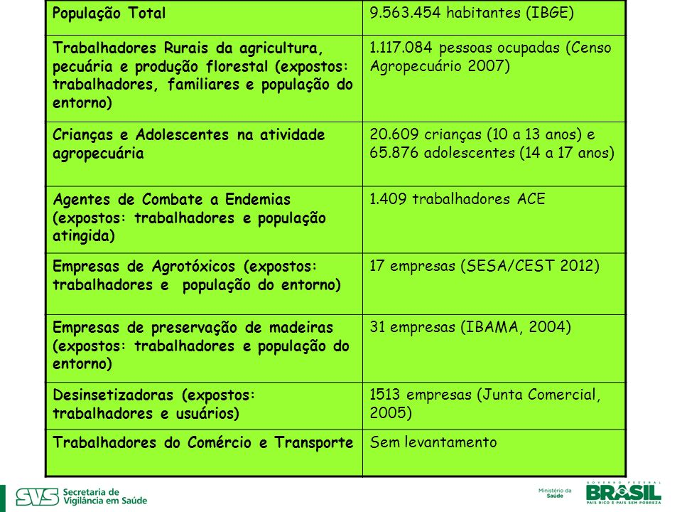 População Total9.563.454 habitantes (IBGE) Trabalhadores Rurais da agricultura, pecuária e produção florestal (expostos: trabalhadores, familiares e população do entorno) 1.117.084 pessoas ocupadas (Censo Agropecuário 2007) Crianças e Adolescentes na atividade agropecuária 20.609 crianças (10 a 13 anos) e 65.876 adolescentes (14 a 17 anos) Agentes de Combate a Endemias (expostos: trabalhadores e população atingida) 1.409 trabalhadores ACE Empresas de Agrotóxicos (expostos: trabalhadores e população do entorno) 17 empresas (SESA/CEST 2012) Empresas de preservação de madeiras (expostos: trabalhadores e população do entorno) 31 empresas (IBAMA, 2004) Desinsetizadoras (expostos: trabalhadores e usuários) 1513 empresas (Junta Comercial, 2005) Trabalhadores do Comércio e TransporteSem levantamento