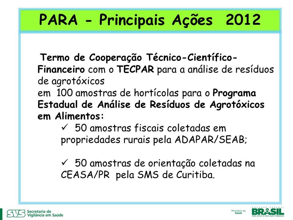 PARA - Principais Ações 2012 Termo de Cooperação Técnico-Científico- Financeiro com o TECPAR para a análise de resíduos de agrotóxicos em 100 amostras de hortícolas para o Programa Estadual de Análise de Resíduos de Agrotóxicos em Alimentos: 50 amostras fiscais coletadas em propriedades rurais pela ADAPAR/SEAB; 50 amostras de orientação coletadas na CEASA/PR pela SMS de Curitiba.