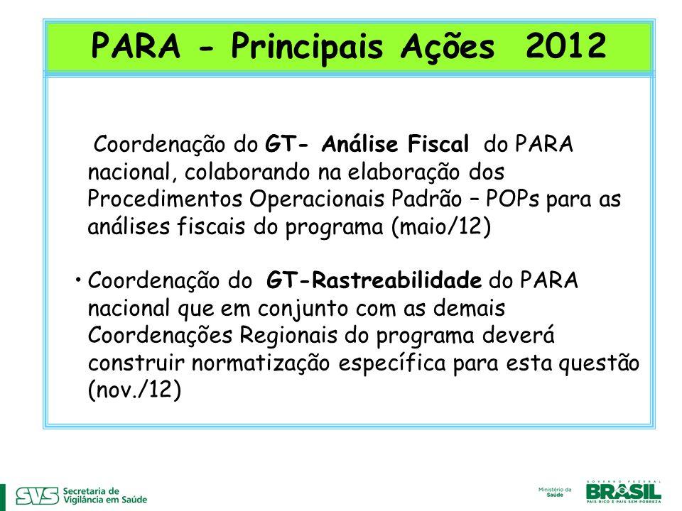 PARA - Principais Ações 2012 Coordenação do GT- Análise Fiscal do PARA nacional, colaborando na elaboração dos Procedimentos Operacionais Padrão – POPs para as análises fiscais do programa (maio/12) Coordenação do GT-Rastreabilidade do PARA nacional que em conjunto com as demais Coordenações Regionais do programa deverá construir normatização específica para esta questão (nov./12)